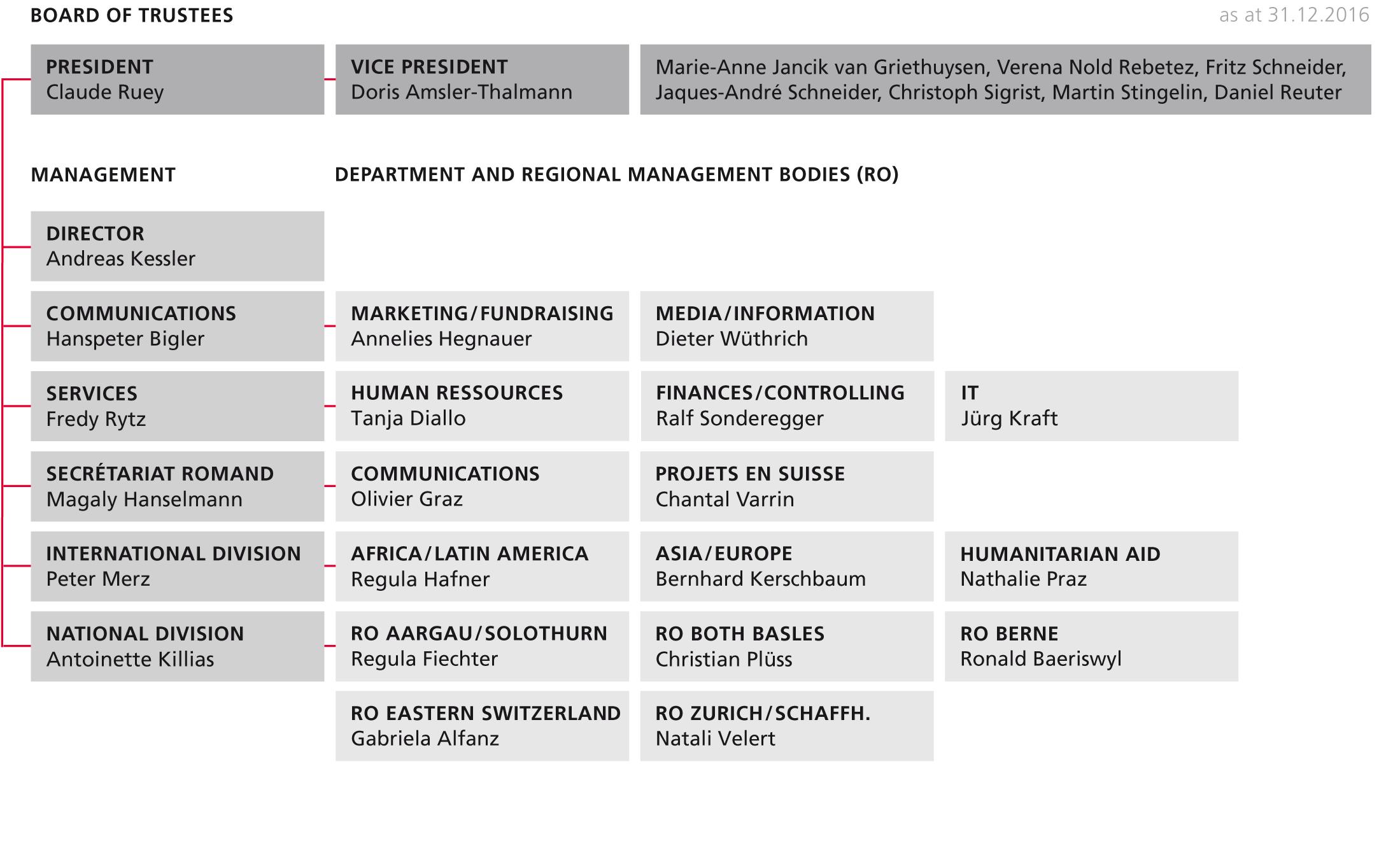 Heks Annual Report 2016 > Organization and Principles > Portrait